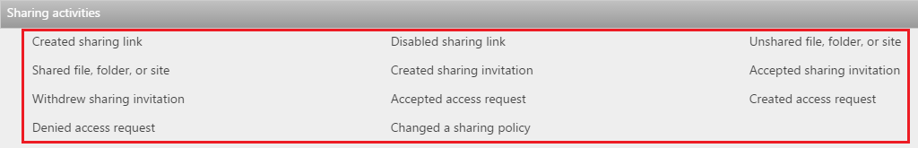 Office 365 SharePoint/ODFB External User Sharing Management FAQs